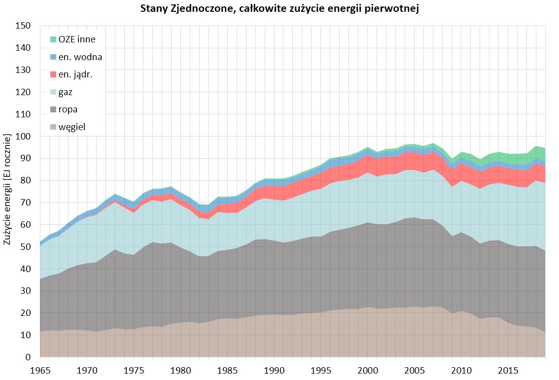 Wykres: całkowite zużycie energii pierwotnej w USA