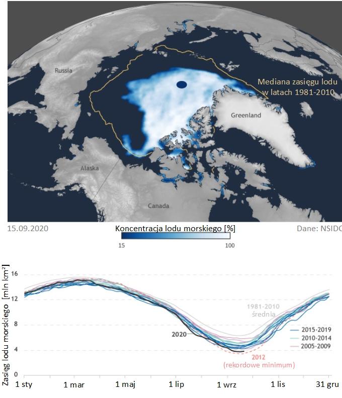 Mapa koncentracji lodu morskiego 15.09.2020 (widać, że zasięg lodu jest dużo mniejszy niż mediana) oraz wykres zasięgu lodu w ostatnich 15 latach (widać, że tegoroczne minimum ustępuje tylko temu z 2012)