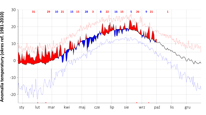Wykres: Przebieg temperatury w Polsce w 2020 roku w porównaniu ze średnią z lat 1981-2010. Dominują dni cieplejsze niż średnia, najwięcej chłodnych dni było w maju i lipcu