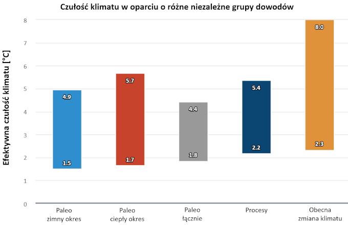 Wykres: Zakresy możliwych wartości efektywnej czułości klimatu na podstawie poszczególnych grup dowodów.