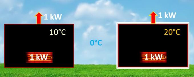 Schemat pokazujący domy nieocieplony i ocieplony, oba w równowadze termicznej. Temperatura w domu ocieplonym jest o 10 stopni wyższa.