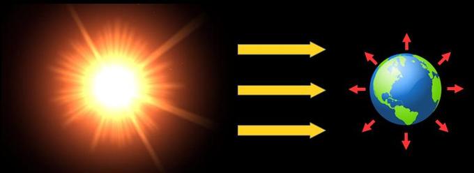 Schemat wymiany energii między Ziemią i przestrzenią kosmiczną. Słońce wysyła energię do Ziemi (promienie światła), Ziemia promieniuje w kosmos we wszystkie strony (podczerwień).