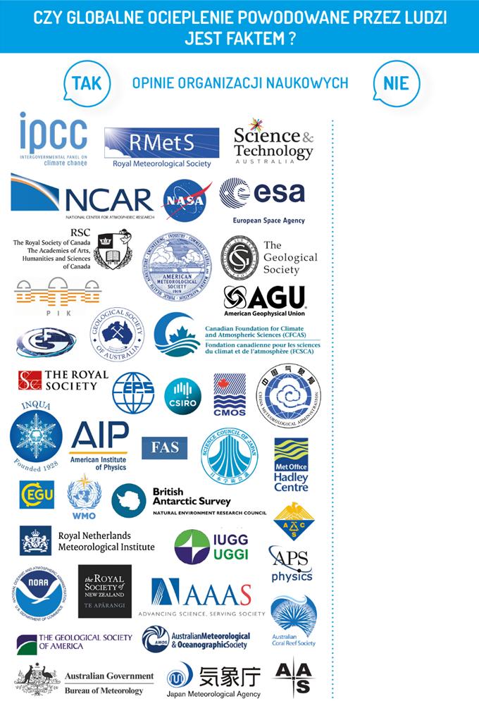 Grafika przedstawiająca logotypy instytucji zgadzających się z konsensusem naukowym w kwestii klimatu i puste miejsce z logotypami przeciwników