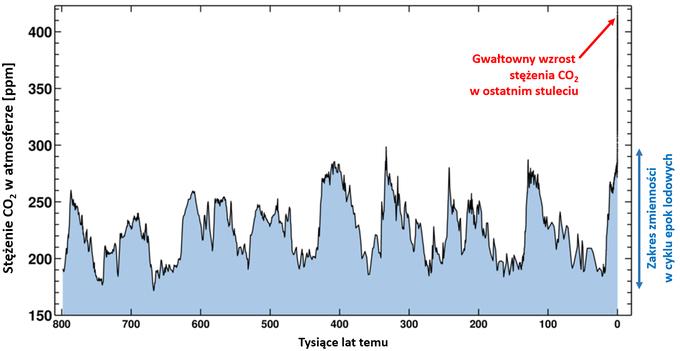 ykres: historyczne zmiany stężenia CO2, widać cykliczne wahania w zakresie 180-290ppm i silny wzrost wykraczający poza ten zakres w ostatnich latach