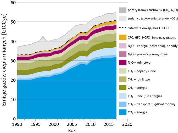 Wykres: całkowite globalne antropogeniczne emisje gazów cieplarnianych.