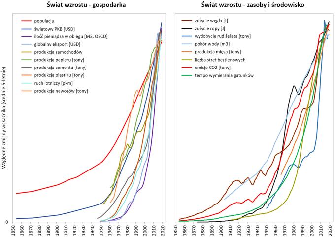 Wykresy trendów gospodarczych i eksploatacji zasobów i środowiska. W obu przypadkach widać grupy krzywych szybko pnących się do góry