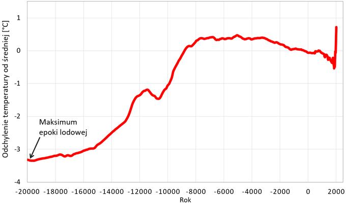 Wykres:  Anomalie średniej temperatury powierzchni Ziemi w okresie ubiegłych 22000 lat