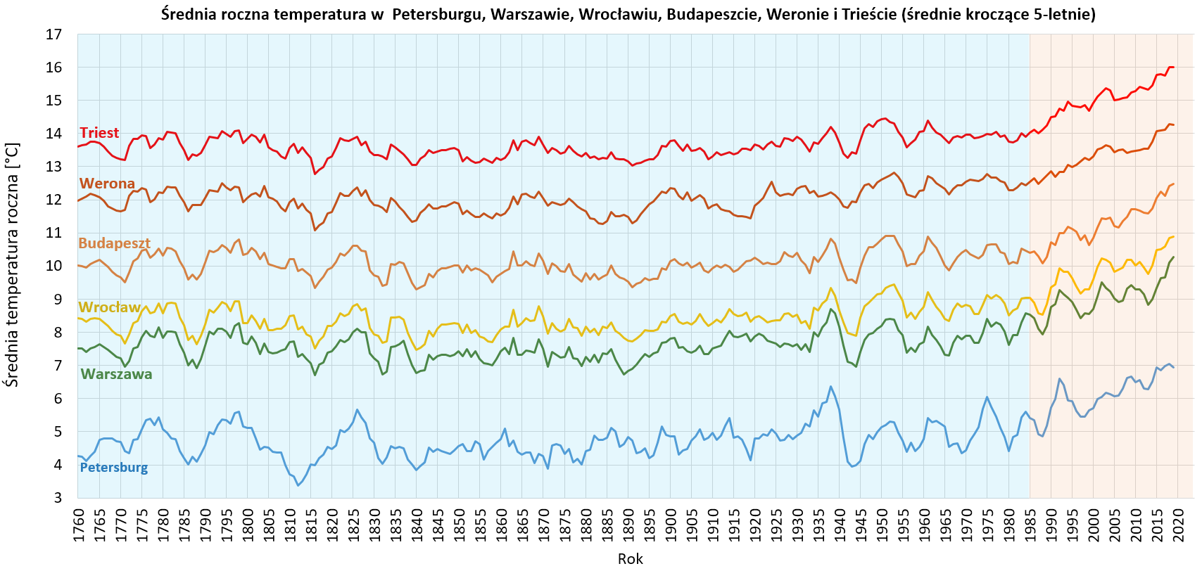 Wykres średniej temperatury rocznej w wybranych miastach Europy