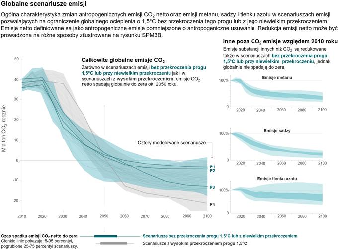 Wykresy: scenariusze ograniczania emisji dwutlenku węgla, metanu, sadzy i podtlenku azotu