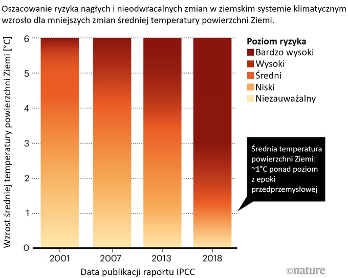 Wykres: zmiany w oszacowaniu stopnia ryzyka związanego z określonymi stopniami ocieplenia, wraz z upływem czasu coraz większe ryzyko przypisujemy coraz mniejszym wartościom ocieplenia.