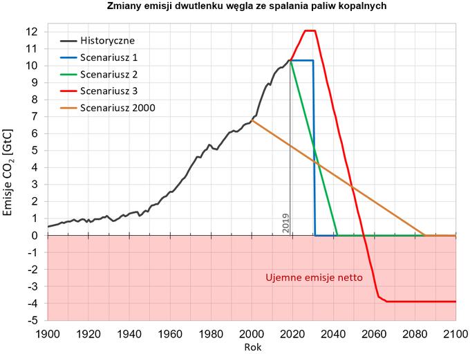Wykres: przykładowe scenariusze ograniczania emisji CO2
