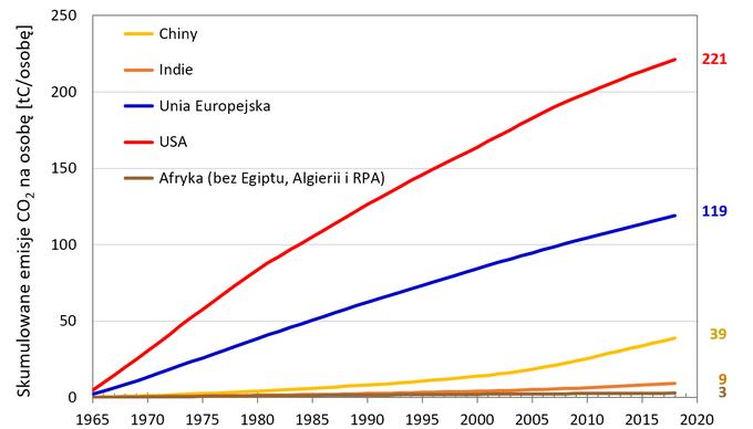 Zmiany emisji CO2 przez największych światowych emitentów, różne ujęcia.