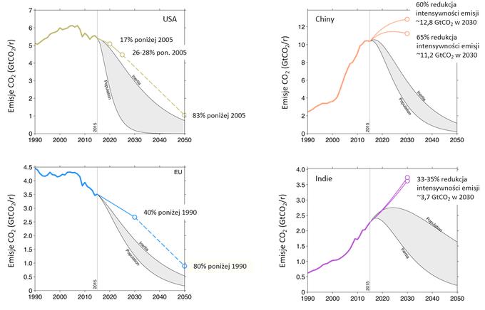 Wykresy: deklaracje ograniczenia emisji CO2 (NDC) czterech największych emitentów zestawione z redukcjami koniecznymi do ograniczenia ocieplenia o 2°C