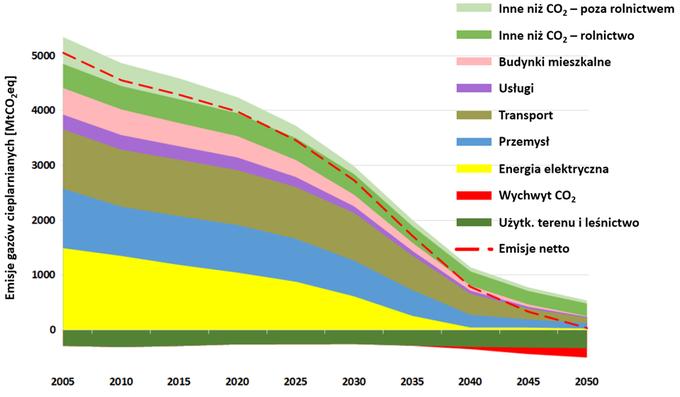 Wykres: Redukcja emisji gazów cieplarnianych w scenariuszu osiągnięcia neutralności klimatycznej do 2050 roku