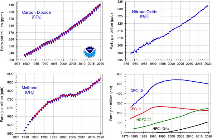 Wykresy: Atmosferyczne stężenia gazów cieplarnianych. Koncentracje CO2, CH4, N20 a także HCFC-22, HFC-134a rosną, CFC-11 i CFC-12 spadają.
