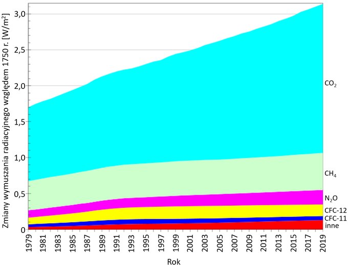 Wykres: Wymuszenie radiacyjne długo żyjących gazów cieplarnianych względem 1750 roku. Największe wymuszenie związane jest z dwutlenkiem węgla, na drugim miejscu jest metan a na trzecim podtlenek azotu.