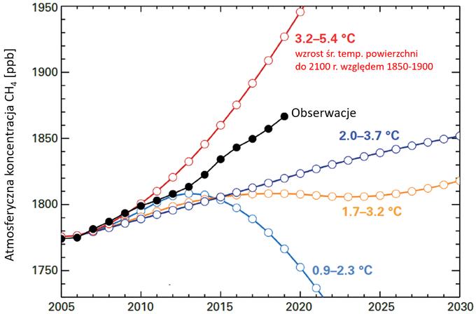 Wykres: zestawienie obserwowanych zmian koncentracji metanu z reprezentatywnymi ścieżkami emisji. Linia odpowiadająca obserwacjom znajduje się pomiędzy liniami czerwoną (RCP8.5) i granatową (RCP6.0).