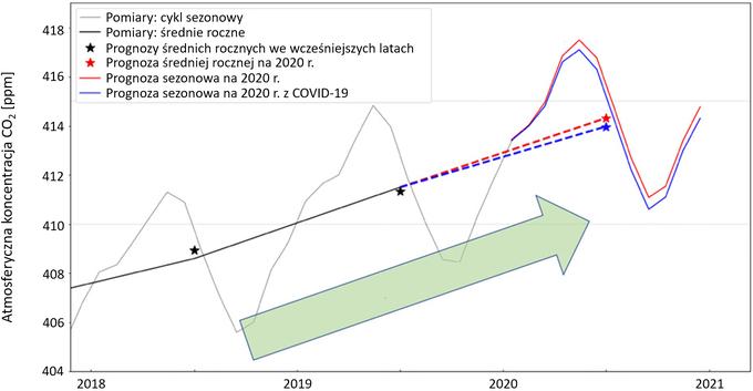 Wykres: zmiany koncentracji CO2 do 2018. Widoczne roczne oscylacje koncentracji (wzrosty zimą, spadki latem) nałożone na wieloletni trend wzrostowy. Prognozy dla roku 2020 z uwzględnieniem i bez uwzględnienia efektów COVID-19 niewiele się różnią.
