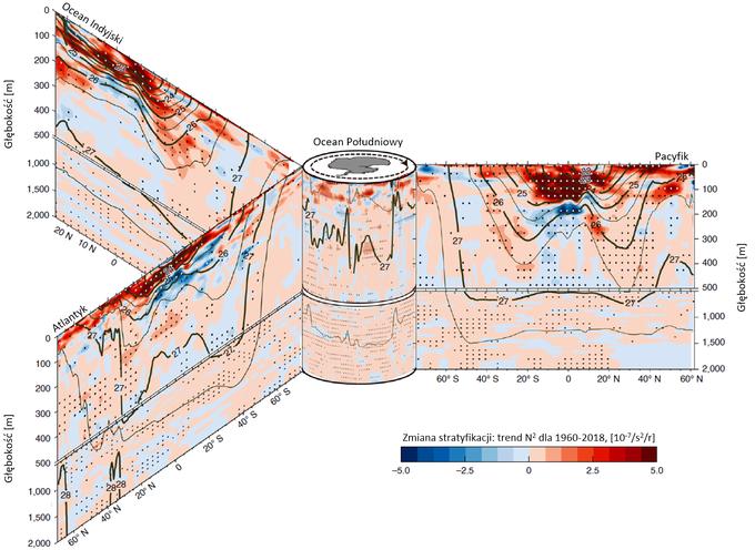 Schemat: przekroje przez oceany Atlantycki, Spokojny i Indyjski zestawione z przekrojem przez Ocean Południowy w trójwymiarową strukturę, pokazującą trendy zmian stratyfikacji wód oceanów.