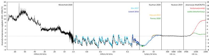 Wykres: dane paleoklimatologiczne, zmiany temperatury w historii Ziemi.