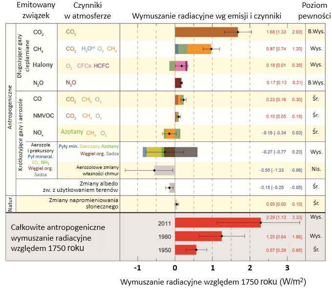 Tabela zestawiająca wymuszenia radiacyjne związane z różnymi czynnikami.