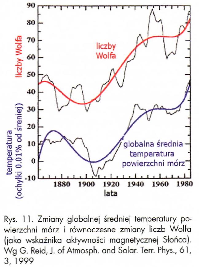 Wykres: Zmiany średniej temperatury powierzchni morza i liczby plam na Słońcu.