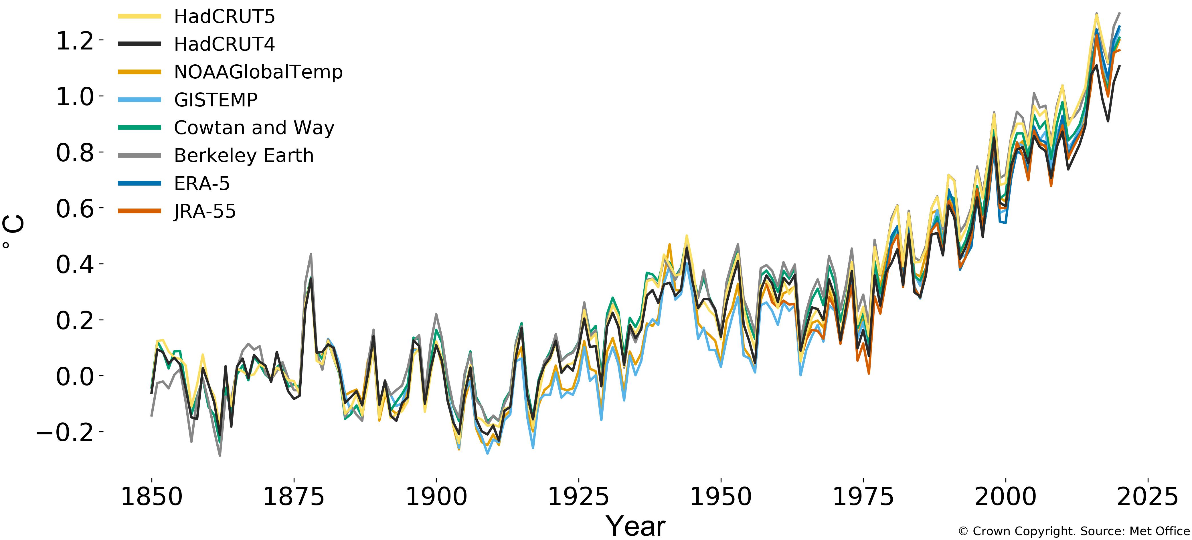Wykres: Anomalia średniej temperatury powierzchni Ziemi, widoczny wyraźny wzrost temperatury, zwłaszcza na przełomie XX i XXI wieku.