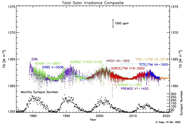 Wykres: zmiany irradiancji słonecznej i indeks plam słonecznych, widoczne oscylacje obu wskaźników w cyklu jedenastoletnim.