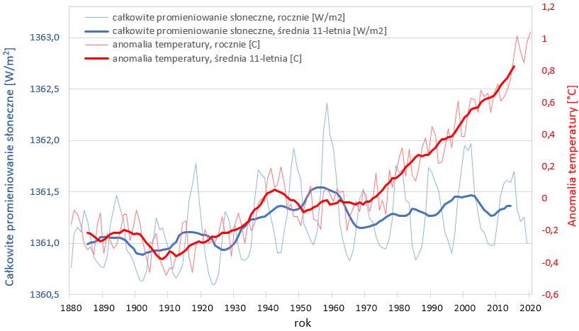 Wykres: całkowita irradiancja słoneczna i średnia temperatura w kolejnych latach. Widać, że pod koniec XX wieku krzywe rozbiegają się – temperatura rośnie, a irradiancja nie.