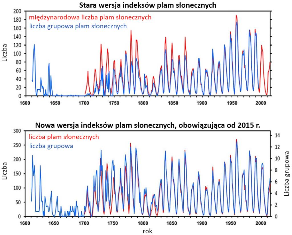 Wykresy: porównanie przebiegów czasowych indeksów liczby plam słonecznych i grupowej wyznaczonych zgodnie ze starą i nową metodologią.
