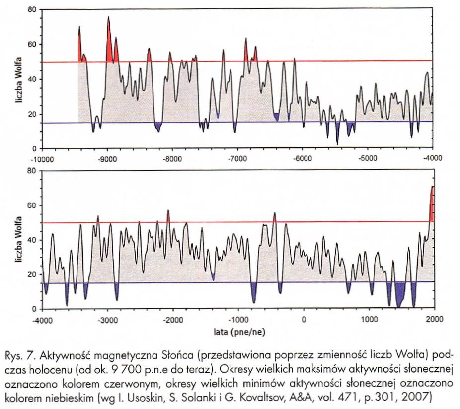 Wykres: zmiany liczby Wolfa w ostatnich 6000 lat.