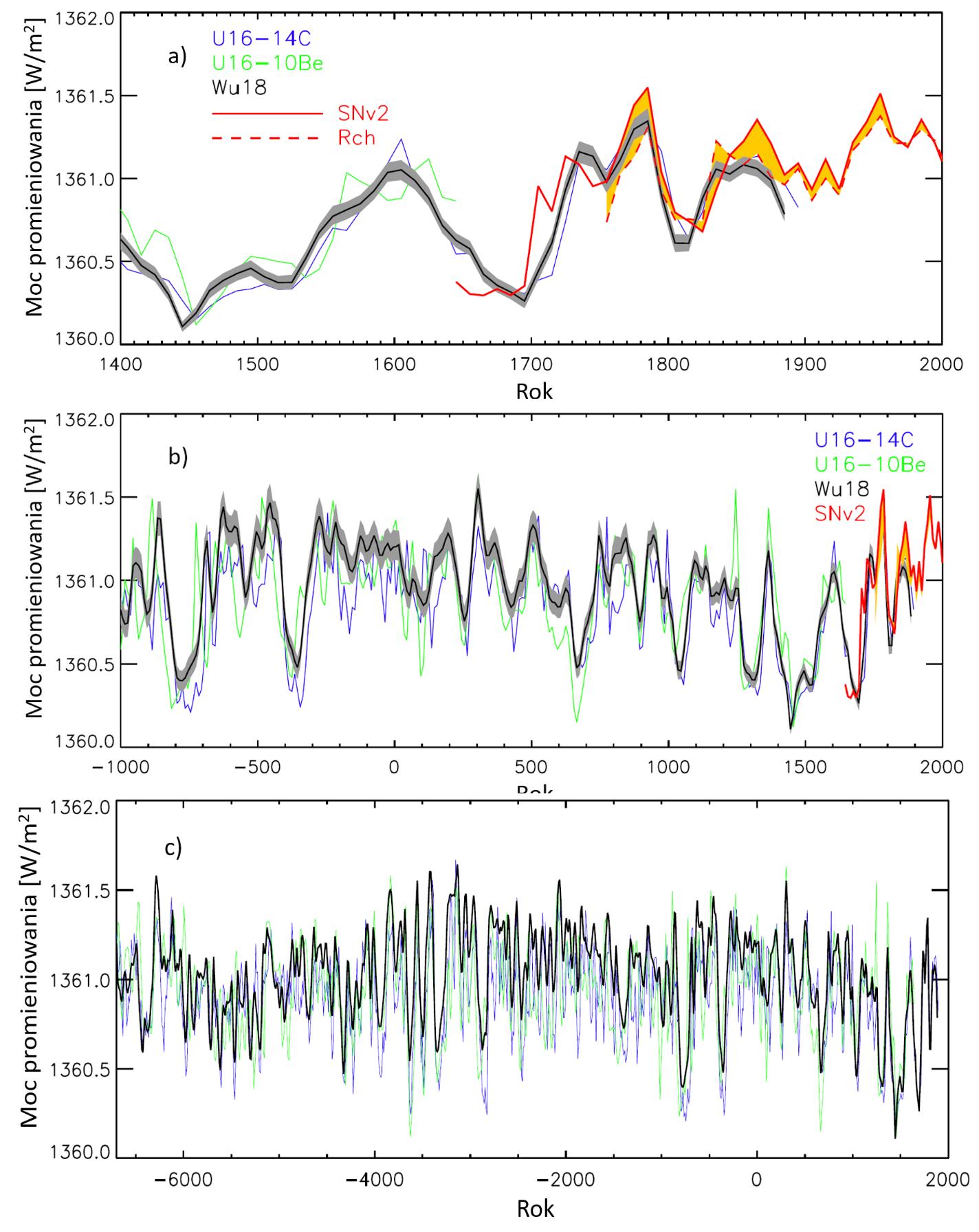 Wykres: moc promieniowania słonecznego w ostatnich 8 tysiącach lat.