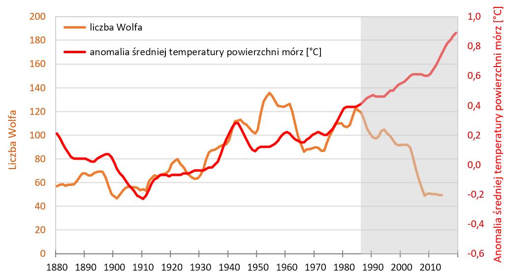 Wykres: Liczba Wolfa i anomalia średniej temperatury powierzchni morza. Krzywe rozbiegają się pod koniec XX wieku.