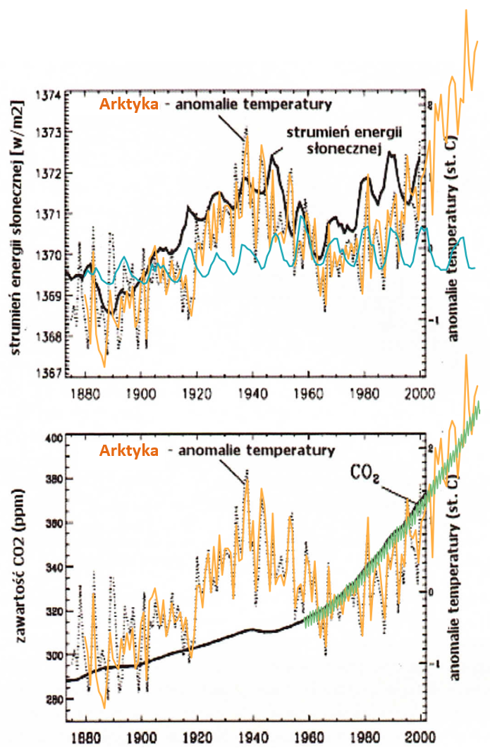 Wykresy anomalii temperatury oraz strumienia energii słonecznej i koncentracji CO2 w atmosferze.