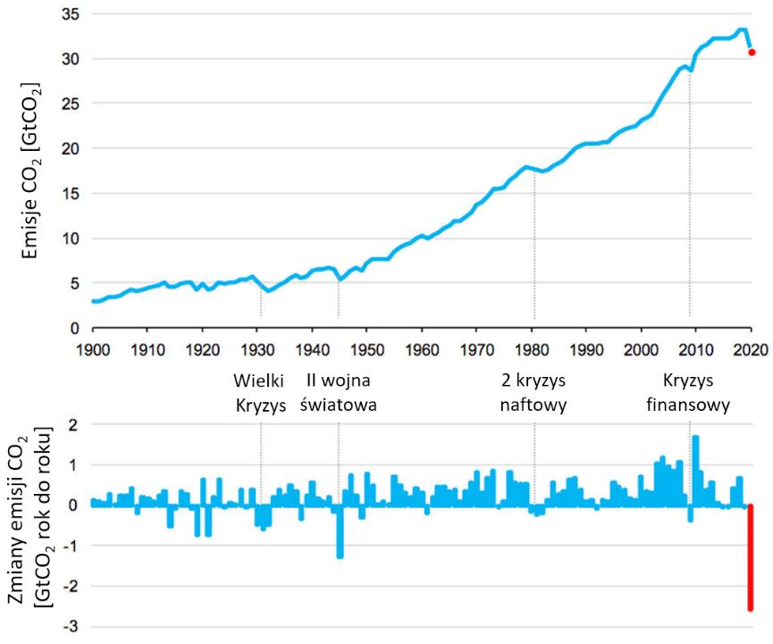 Wykres: zmiany globalnych emisji CO2