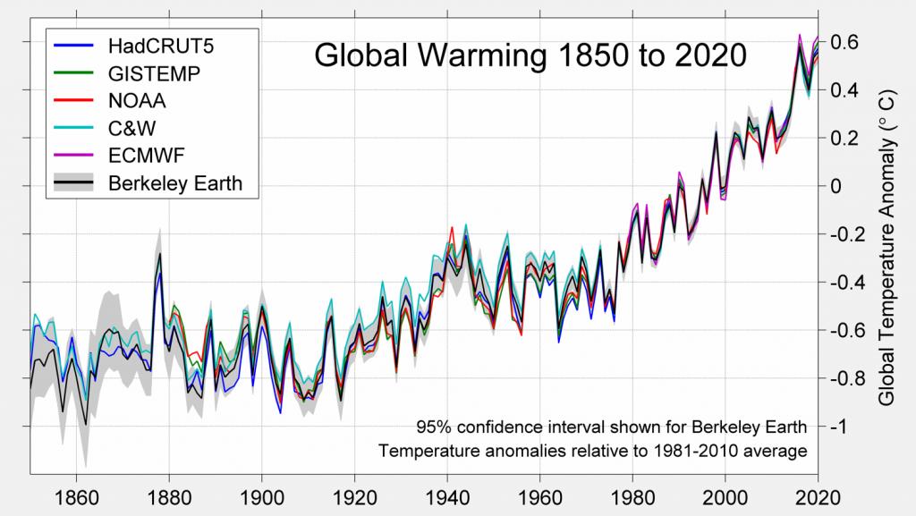 Wykres zmian  średniej temperatury powierzchni Ziemi.
