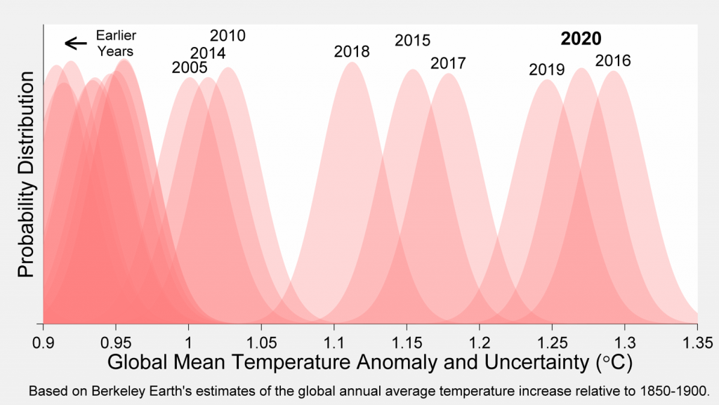 Wykres: Rozkład prawdopodobieństwa wartości rocznej globalnej anomalii temperatury