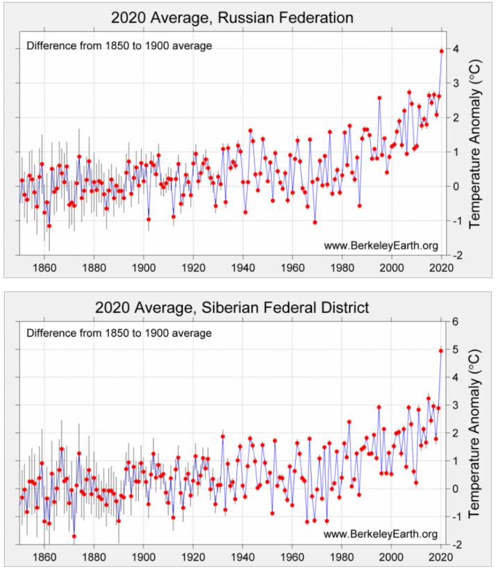 rzebieg rocznych anomalii temperatury – Rosja i Syberia.