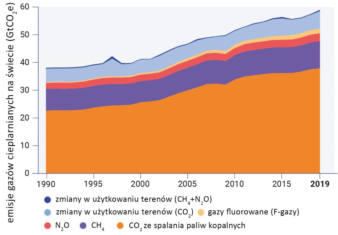 wykres warstwowy przedstawiający globalne emisje gazów cieplarnianych do atmosfery od 1990 do 2019 roku
