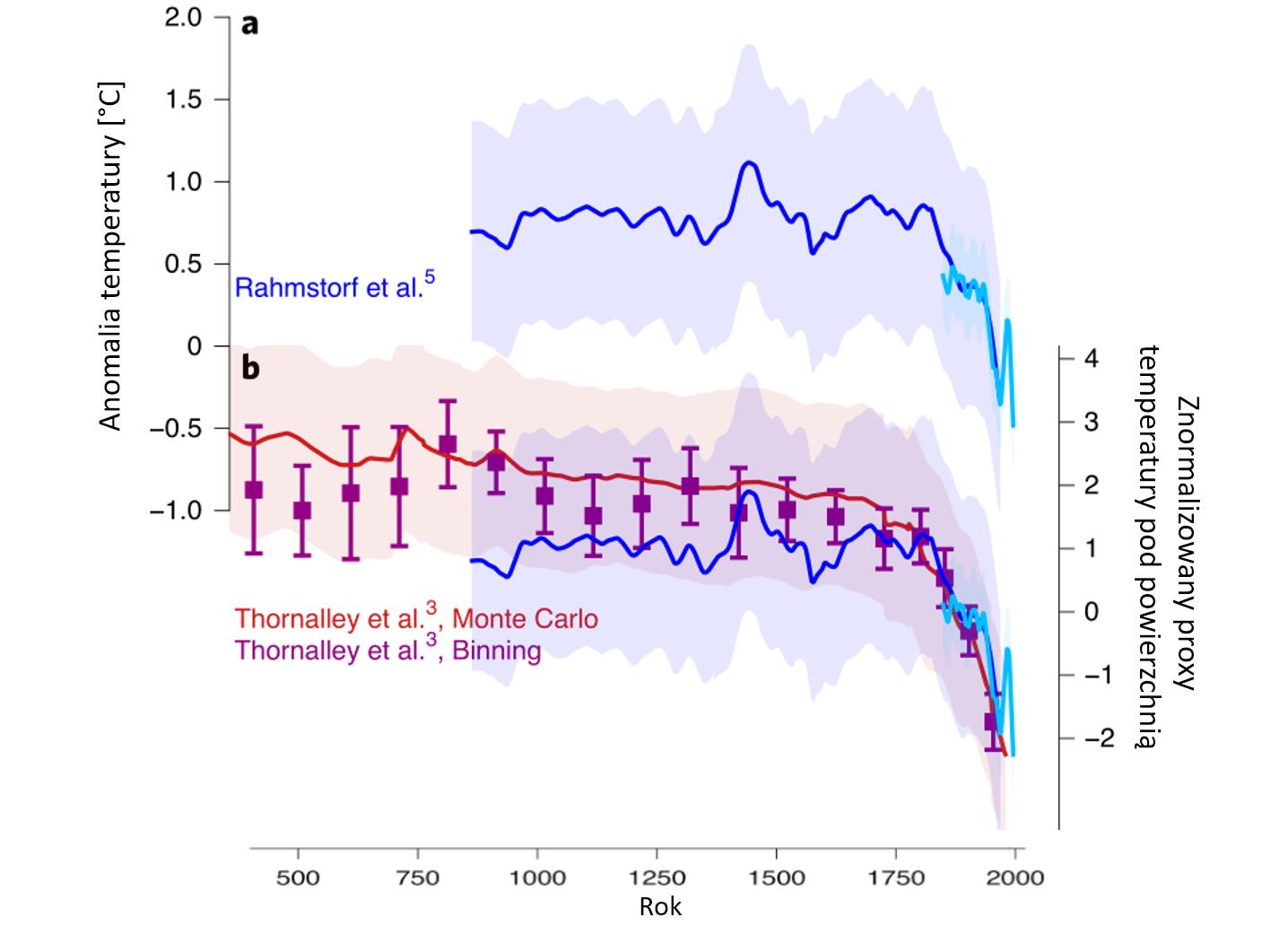 ykres: Anomalie temperatury oceanu na podstawie danych pośrednich z ostatnich 1600 lat