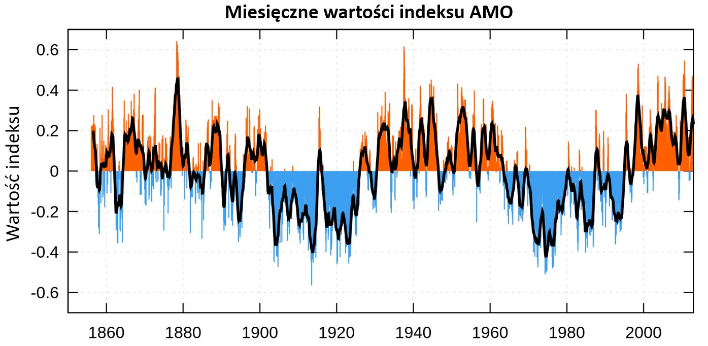 Wykres: zmiany indeksu AMO, widać kilkudekadowe okresy dominacji ciepłej i chłodnej fazy oscylacji na zmianę.