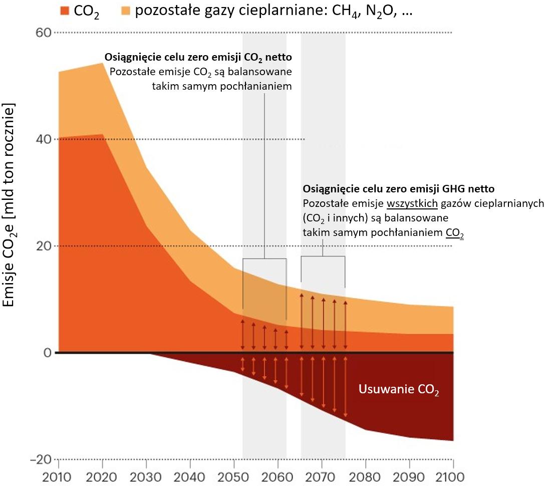 Wykres, moliwe drogi do zero netto emisji.