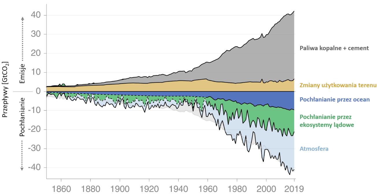 Wykres pokazujący rosnące emisje dwutlenku węgla związane z działalnością człowieka (zmianami użytkowania terenu, spalaniem paliw kopalnych i produkcji cementu) oraz odkładania węgla w atmosferze, oceanie i ekosystemach lądowych. Wykresy sumarycznych emisji i pochłaniania mają w przybliżeniu ten sam kształt.