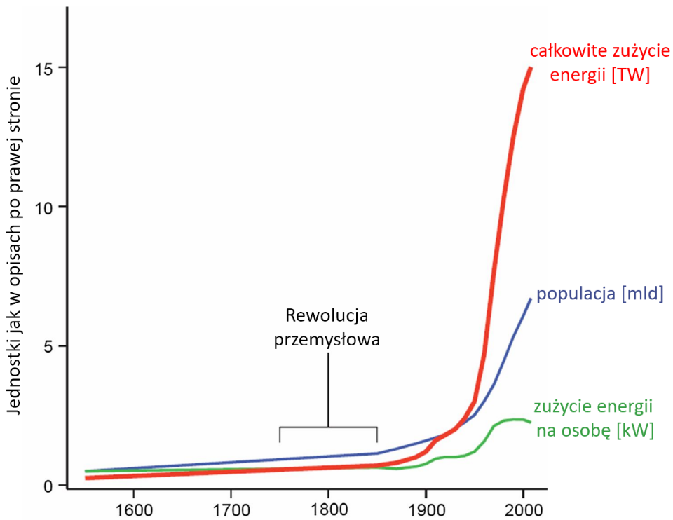 Wykres pokazujący globalny wzrostu populacji, zużycia energii na osobę oraz przez całą ludzkość od XVI wieku do współczesności.]
