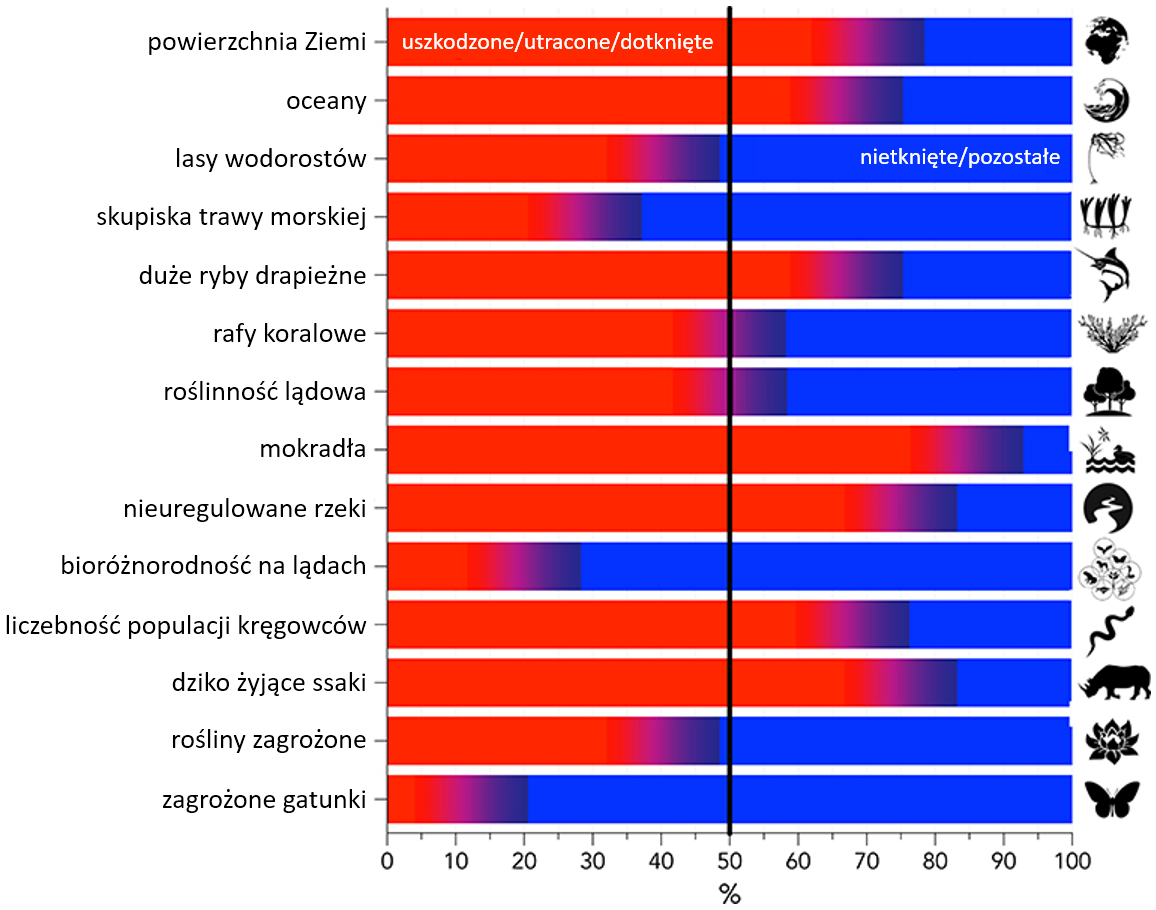 Grafika podsumowująca wpływ ludzkości na wybrane elementy biosfery. Każdemu elementowi przyporządkowany jest pasek częściowo pokolorowany na czerwono. W większości przypadków kolor czerwony zajmuje powyżej połowy paska, co oznacza, że ponad połowa dzikich ssaków, mokradeł, czy oceanów jest dotknięta wpływem człowieka