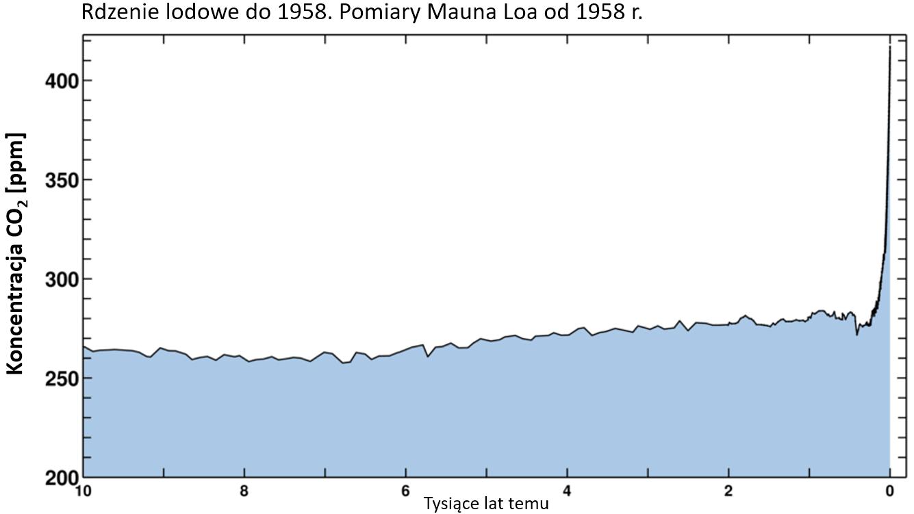 Wykres: Zmiany koncentracji C02 w atmosferze, widoczny jest silny, wykraczający poza zakres wcześniejszej zmienności  wzrost w ostatnich 200 latach.