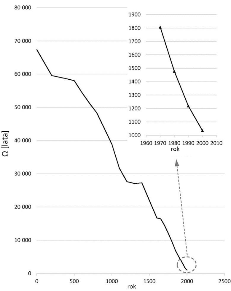 Wykres: czas w latach, na jaki wystarczyłoby biomasy ekosystemów lądowych, by wyżywić ludzką populację, widoczny jest szybki spadek
