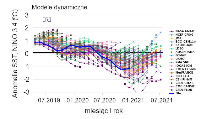 Wykresy: Prognozy ENSO z użyciem modeli dynamicznych i statystycznych