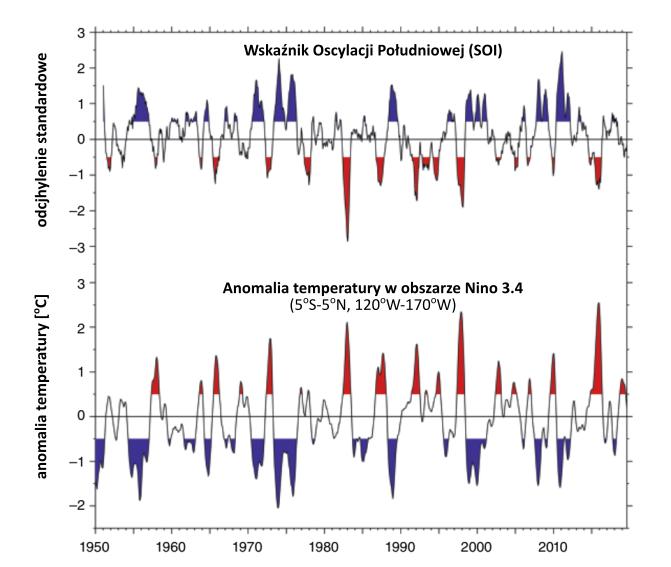 Wykresy zmian SOI i anomalii temperatury na Pacyfiku. Widać nieregularnie rozłożone okresy dodatnich i ujemnych wartości. Dla dodatnich wartości SOI mamy na ogół ujemne anomalie temperatury i na odwrót.