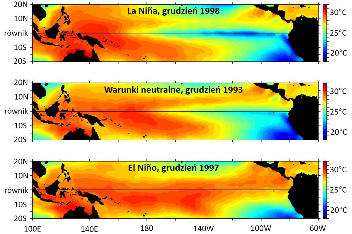 Mapy pokazujące region Pacyfiku w pobliżu równika, skala barwna oddaje temperaturę powierzchni oceanu. Podczas La Nina z 1998 temperatura wzdłuż równika po wschodniej stronie oceanu spada do ok. 20 stopni, w warunkach neutralnych wynosi ok. 25 a El Nino – blisko 30 stopni Celsjusza.
